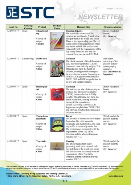 STC, Recall Summary – Toys in Europe and the US (Jul 2017),