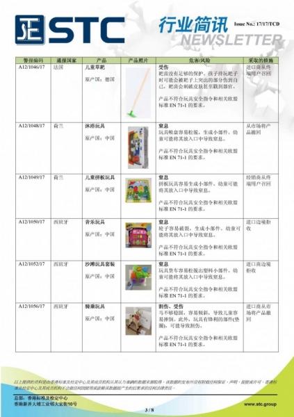 STC, 欧洲 & 美国玩具召回摘要 - 2017年8月,