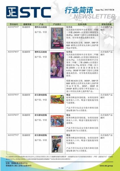 STC, 欧洲 & 美国玩具召回摘要 - 2017年9月,