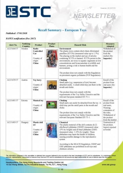 STC, Recall Summary – European Toys (Dec 2017),