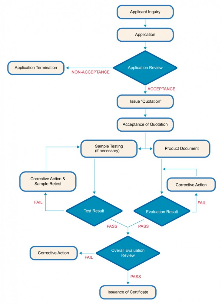 Cert_Flow_Chart.jpg